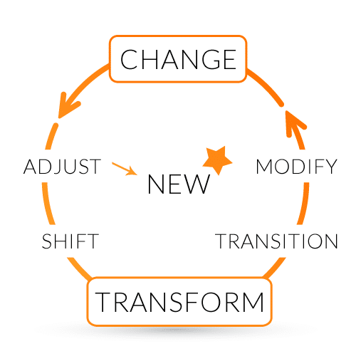 Business Transformation Infographic showing the relationship between Change and Transformation