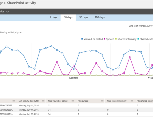 New Usage Reports for SharePoint Online, OneDrive for Business and Exchange Online